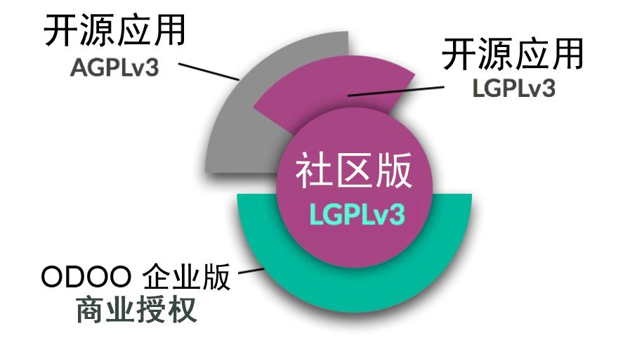 AGPL协议与商业授权协议不兼容